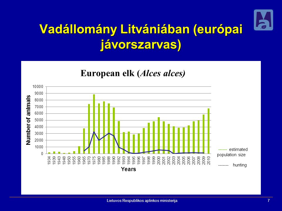 Lietuvos Respublikos aplinkos ministerija7 Vadállomány Litvániában (európai jávorszarvas)