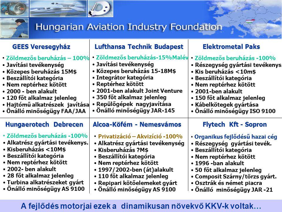 GEES Veresegyház Lufthansa Technik Budapest Elektrometal Paks Hungaerotech Debrecen Zöldmezős beruházás – 100% Javítási tevékenység Közepes beruházás
