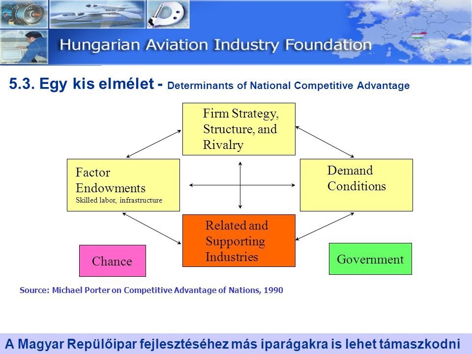 5.3. Egy kis elmélet - Determinants of National Competitive Advantage Firm Strategy, Structure, and Rivalry Demand Conditions Factor Endowments Skille