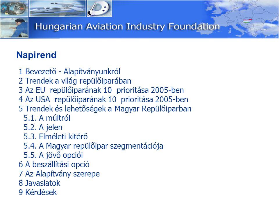 Napirend 1 Bevezető - Alapítványunkról 2 Trendek a világ repülőiparában 3 Az EU repülőiparának 10 prioritása 2005-ben 4 Az USA repülőiparának 10 prior