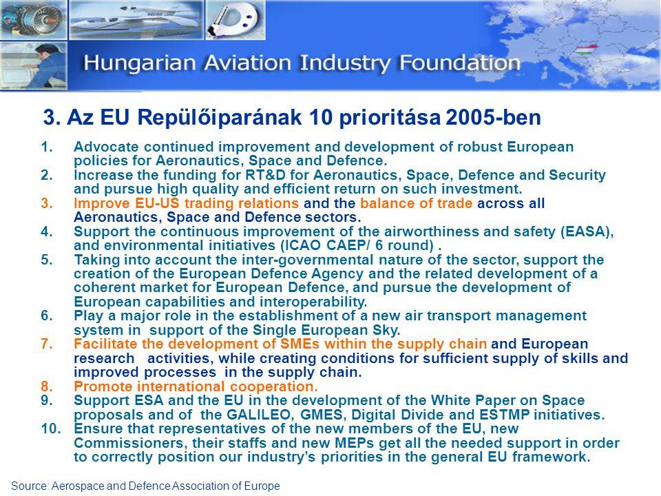 3. Az EU Repülőiparának 10 prioritása 2005-ben 1.Advocate continued improvement and development of robust European policies for Aeronautics, Space and