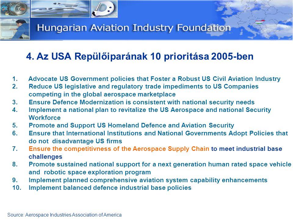 4. Az USA Repülőiparának 10 prioritása 2005-ben 1. Advocate US Government policies that Foster a Robust US Civil Aviation Industry 2. Reduce US legisl