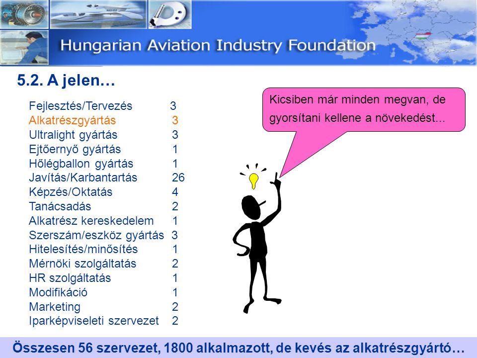 GEES Veresegyház Lufthansa Technik Budapest Elektrometal Paks Hungaerotech Debrecen Zöldmezős beruházás – 100% Javítási tevékenység Közepes beruházás 15M$ Beszállítói kategória Nem reptérhez kötött 2000 - ben alakult 120 főt alkalmaz jelenleg Hajtómű alkatrészek javítása Önálló minőségügy FAA/JAA Zöldmezős beruházás-15%Malév Javítási tevékenység Közepes beruházás 15-18M$ Integrátor kategória Reptérhez kötött 2001-ben alakult Joint Venture 350 főt alkalmaz jelenleg Repülőgépek nagyjavítása Önálló minőségügy JAR-145 Zöldmezős beruházás -100% Részegység gyártási tevékenys.