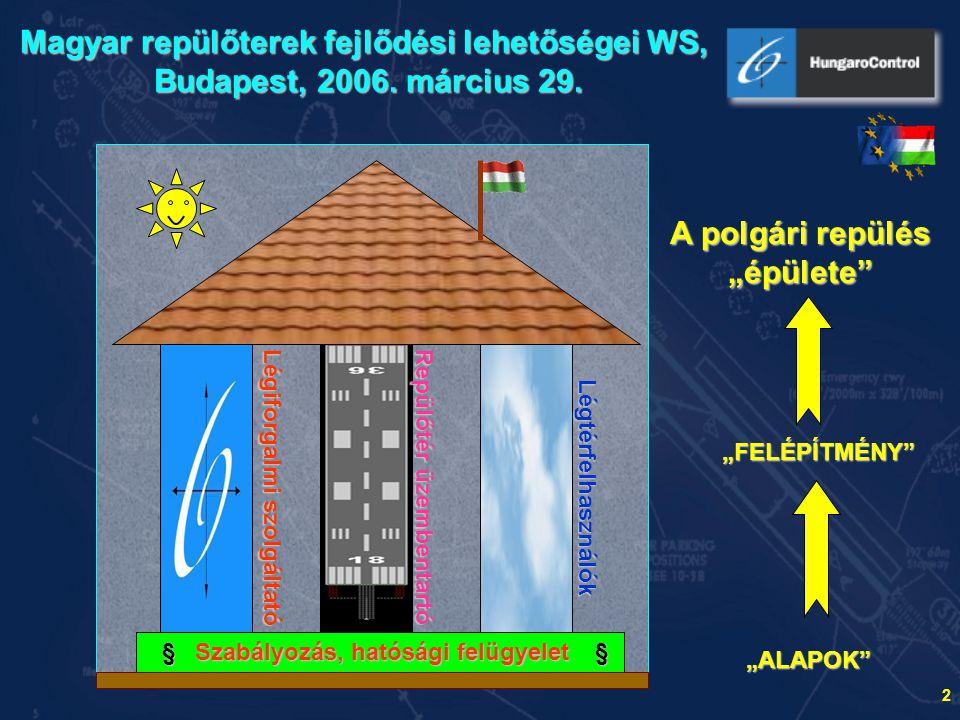 3 Magyar repülőterek fejlődési lehetőségei WS, Budapest, 2006.