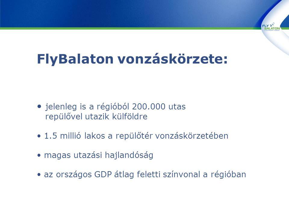 jelenleg is a régióból 200.000 utas repülővel utazik külföldre 1.5 millió lakos a repülőtér vonzáskörzetében magas utazási hajlandóság az országos GDP átlag feletti színvonal a régióban
