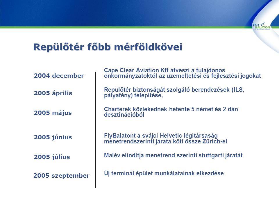 Repülőtér főbb mérföldkövei Cape Clear Aviation Kft átveszi a tulajdonos önkormányzatoktól az üzemeltetési és fejlesztési jogokat Repülőtér biztonságát szolgáló berendezések (ILS, pályafény) telepítése, Charterek közlekednek hetente 5 német és 2 dán desztinációból FlyBalatont a svájci Helvetic légitársaság menetrendszerinti járata köti össze Zürich-el Malév elindítja menetrend szerinti stuttgarti járatát Új terminál épület munkálatainak elkezdése 2004 december 2005 június 2005 július 2005 május 2005 április 2005 szeptember