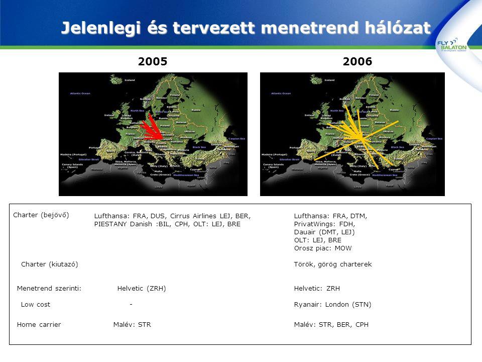 Jelenlegi és tervezett menetrend hálózat 20052006 Charter (bejövő) Charter (kiutazó) Low cost Home carrier Menetrend szerinti: - Malév: STR Helvetic (ZRH) Lufthansa: FRA, DTM, PrivatWings: FDH, Dauair (DMT, LEJ) OLT: LEJ, BRE Orosz piac: MOW Török, görög charterek Ryanair: London (STN) Malév: STR, BER, CPH Helvetic: ZRH Lufthansa: FRA, DUS, Cirrus Airlines LEJ, BER, PIESTANY Danish :BIL, CPH, OLT: LEJ, BRE
