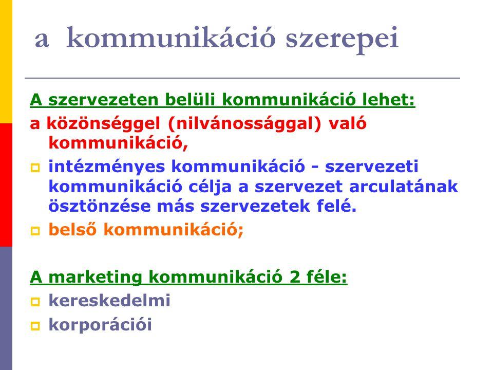 a kommunikáció szerepei A szervezeten belüli kommunikáció lehet: a közönséggel (nilvánossággal) való kommunikáció,  intézményes kommunikáció - szerve