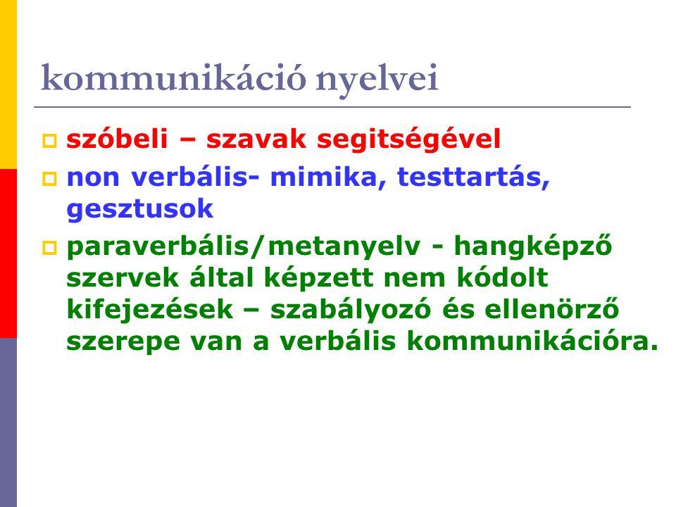 kommunikáció nyelvei  szóbeli – szavak segitségével  non verbális- mimika, testtartás, gesztusok  paraverbális/metanyelv - hangképző szervek által