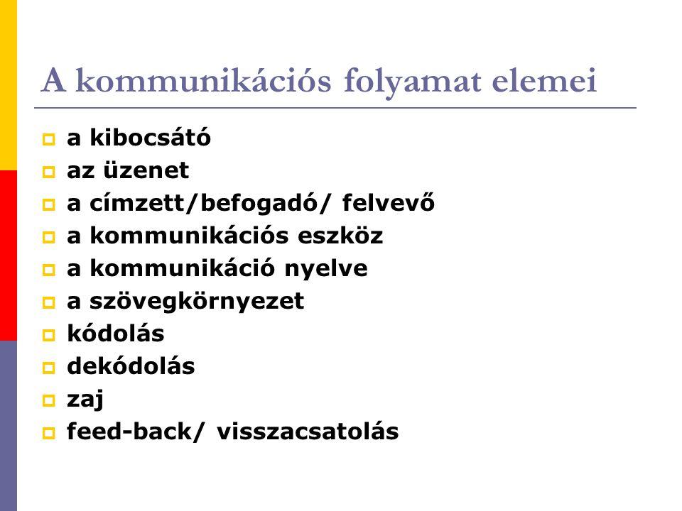 A kommunikációs folyamat elemei  a kibocsátó  az üzenet  a címzett/befogadó/ felvevő  a kommunikációs eszköz  a kommunikáció nyelve  a szövegkör