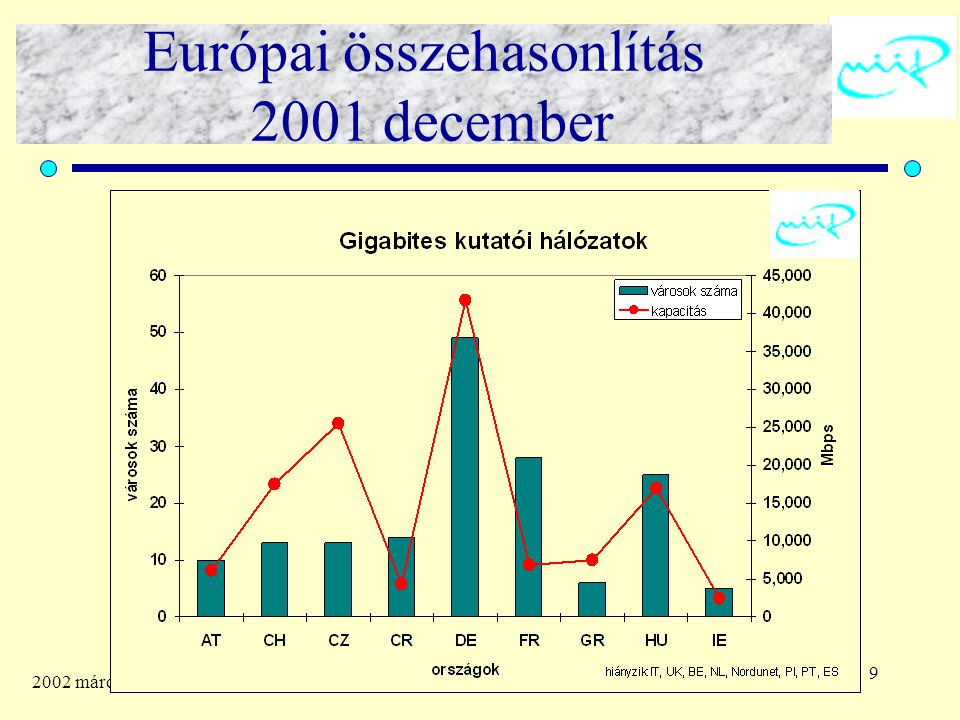 9 2002 március 22. Európai összehasonlítás 2001 december