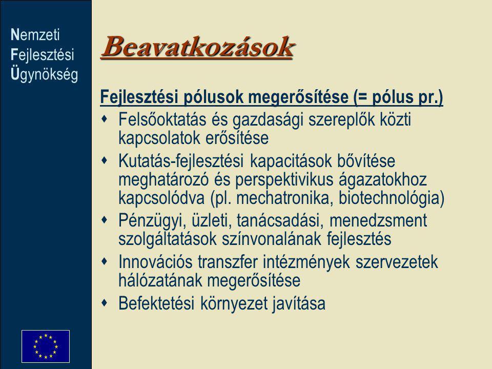 N emzeti F ejlesztési Ü gynökség Beavatkozások Fejlesztési pólusok megerősítése (= pólus pr.)  Felsőoktatás és gazdasági szereplők közti kapcsolatok