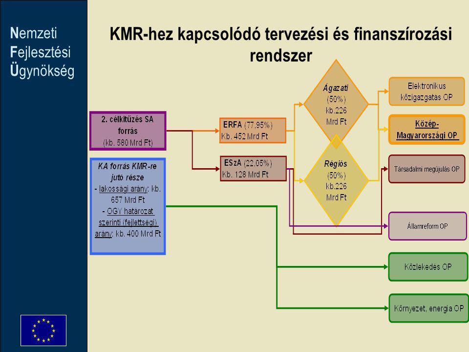 N emzeti F ejlesztési Ü gynökség KMR-hez kapcsolódó tervezési és finanszírozási rendszer