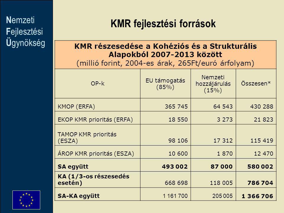 N emzeti F ejlesztési Ü gynökség KMR részesedése a Kohéziós és a Strukturális Alapokból 2007-2013 között (millió forint, 2004-es árak, 265Ft/euró árfolyam) OP-k EU támogatás (85%) Nemzeti hozzájárulás (15%) Összesen* KMOP (ERFA)365 74564 543430 288 EKOP KMR prioritás (ERFA)18 5503 27321 823 TAMOP KMR prioritás (ESZA)98 10617 312115 419 ÁROP KMR prioritás (ESZA)10 6001 87012 470 SA együtt493 00287 000580 002 KA (1/3-os részesedés esetén)668 698118 005786 704 SA-KA együtt 1 161 700205 005 1 366 706 KMR fejlesztési források