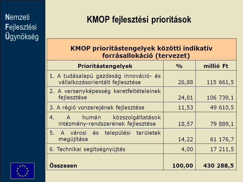 N emzeti F ejlesztési Ü gynökség KMOP prioritástengelyek közötti indikatív forrásallokáció (tervezet) Prioritástengelyek%millió Ft 1. A tudásalapú gaz