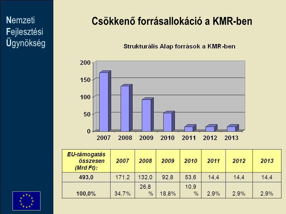 N emzeti F ejlesztési Ü gynökség EU-támogatás összesen (Mrd Ft): 2007200820092010201120122013 493,0171,2132,092,853,614,4 100,0%34,7% 26,8 %18,8% 10,9 %2,9% Csökkenő forrásallokáció a KMR-ben