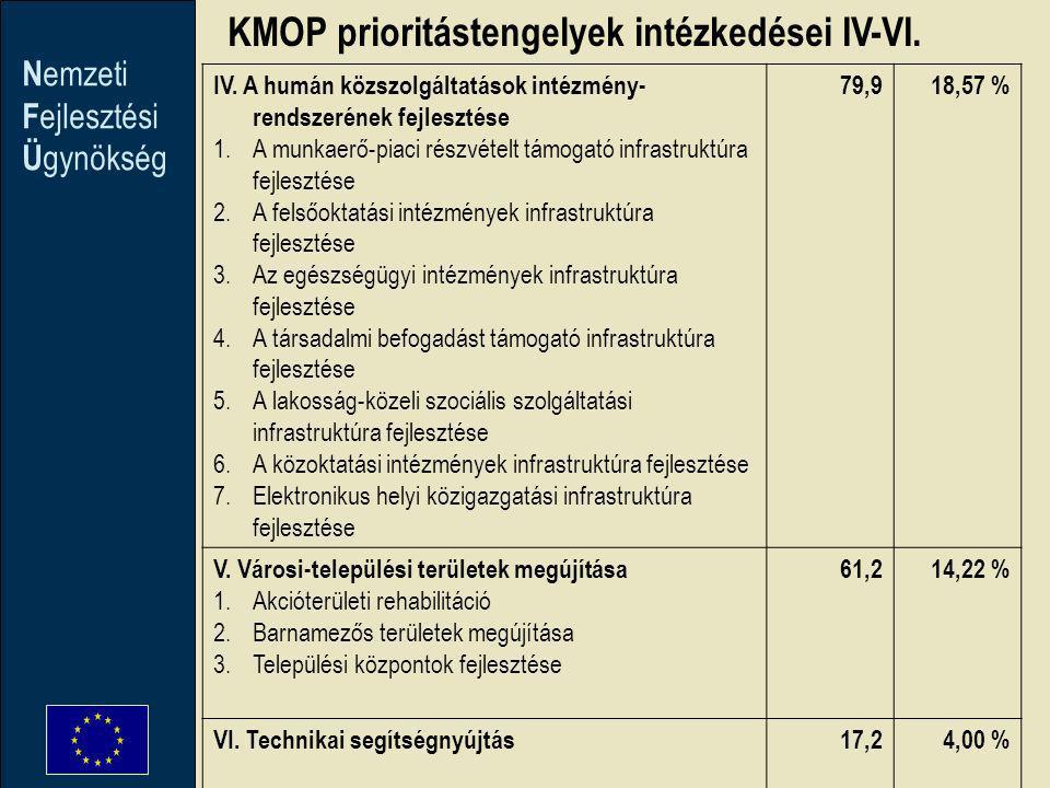 N emzeti F ejlesztési Ü gynökség IV. A humán közszolgáltatások intézmény- rendszerének fejlesztése 1.A munkaerő-piaci részvételt támogató infrastruktú