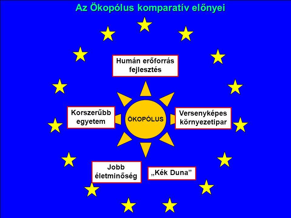 """ÖKOPÓLUS Humán erőforrás fejlesztés Korszerűbb egyetem Versenyképes környezetipar Jobb életminőség Az Ökopólus komparatív előnyei """"Kék Duna"""