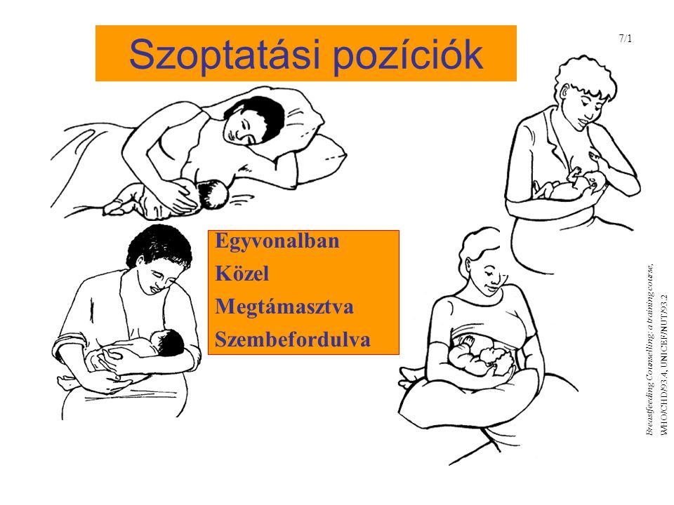 Szoptatási pozíciók 7/1 Egyvonalban Közel Megtámasztva Szembefordulva Breastfeeding Counselling: a training course, WHO/CHD/93.4, UNICEF/NUT/93.2