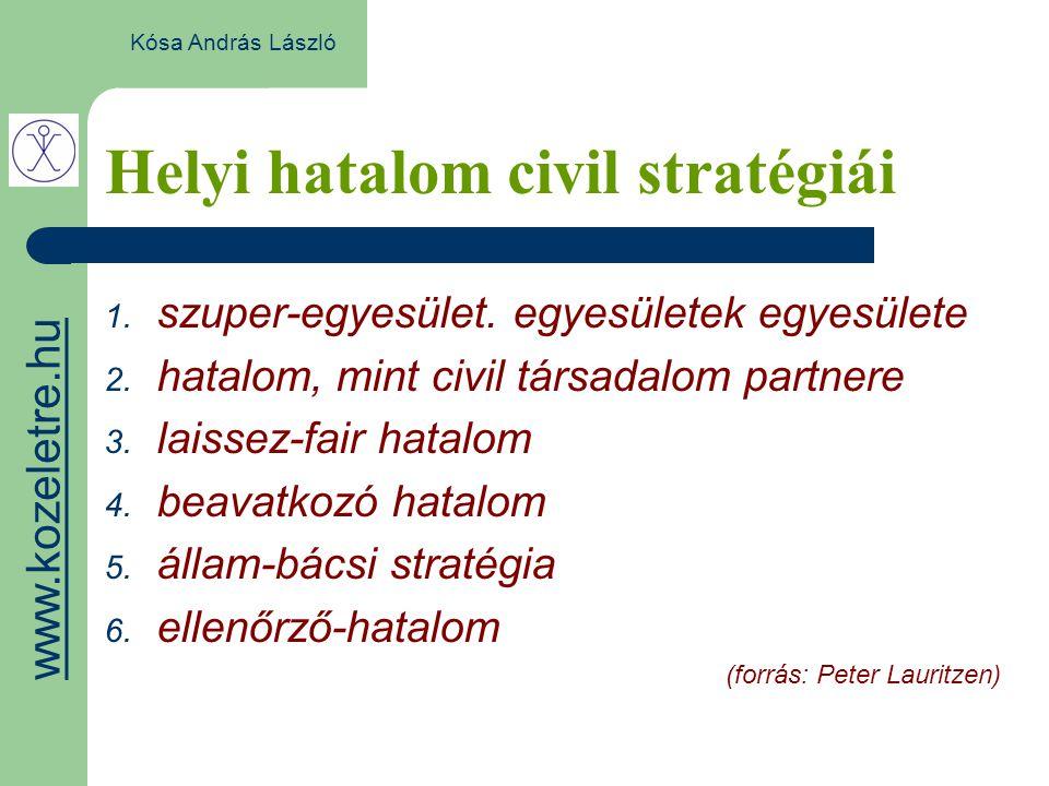Helyi hatalom civil stratégiái Kósa András László 1.