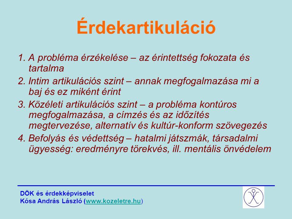 Érdekartikuláció 1. A probléma érzékelése – az érintettség fokozata és tartalma 2. Intim artikulációs szint – annak megfogalmazása mi a baj és ez miké