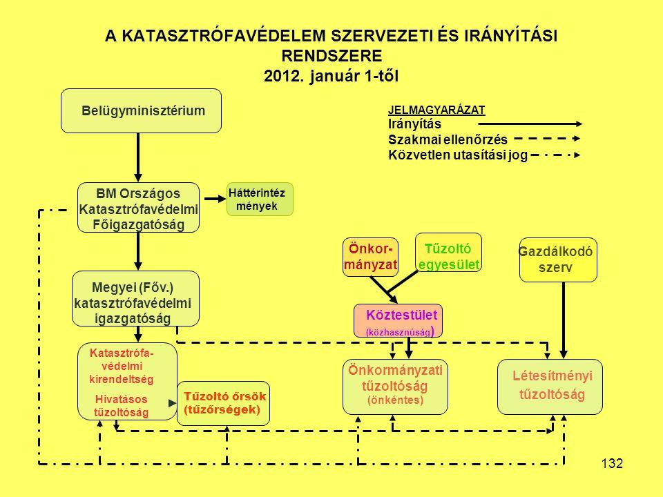 A KATASZTRÓFAVÉDELEM SZERVEZETI ÉS IRÁNYÍTÁSI RENDSZERE 2012.