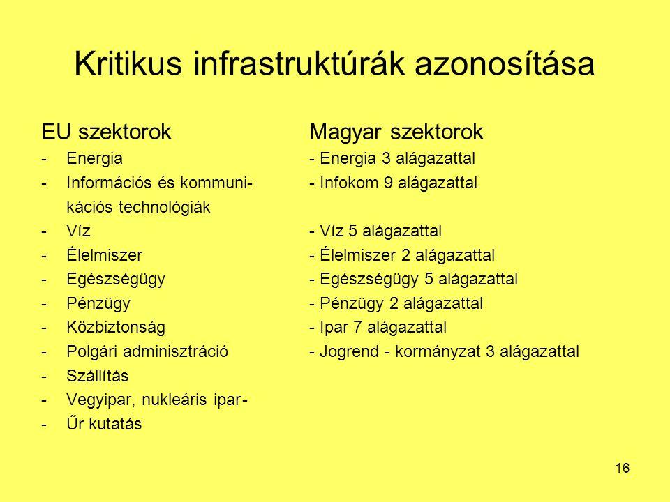 Kritikus infrastruktúrák azonosítása EU szektorokMagyar szektorok -Energia- Energia 3 alágazattal -Információs és kommuni-- Infokom 9 alágazattal kációs technológiák -Víz- Víz 5 alágazattal -Élelmiszer- Élelmiszer 2 alágazattal -Egészségügy- Egészségügy 5 alágazattal -Pénzügy- Pénzügy 2 alágazattal -Közbiztonság- Ipar 7 alágazattal -Polgári adminisztráció- Jogrend - kormányzat 3 alágazattal -Szállítás -Vegyipar, nukleáris ipar- -Űr kutatás 16