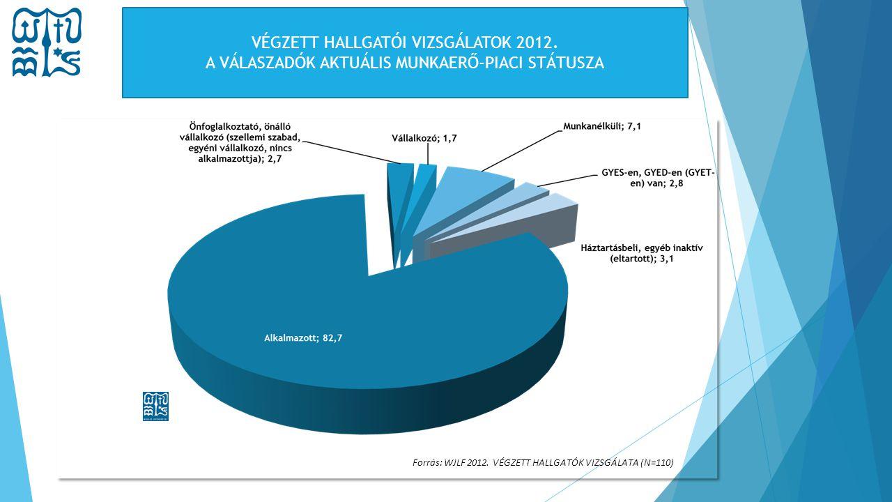 Forrás: WJLF 2012. VÉGZETT HALLGATÓK VIZSGÁLATA (N=110) VÉGZETT HALLGATÓI VIZSGÁLATOK 2012. A VÁLASZADÓK AKTUÁLIS MUNKAERŐ-PIACI STÁTUSZA