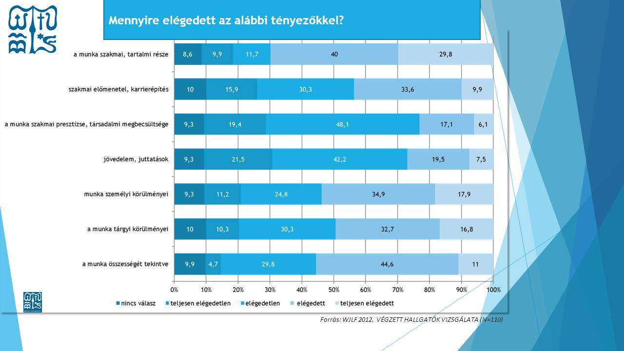Forrás: WJLF 2012. VÉGZETT HALLGATÓK VIZSGÁLATA (N=110) Mennyire elégedett az alábbi tényezőkkel?