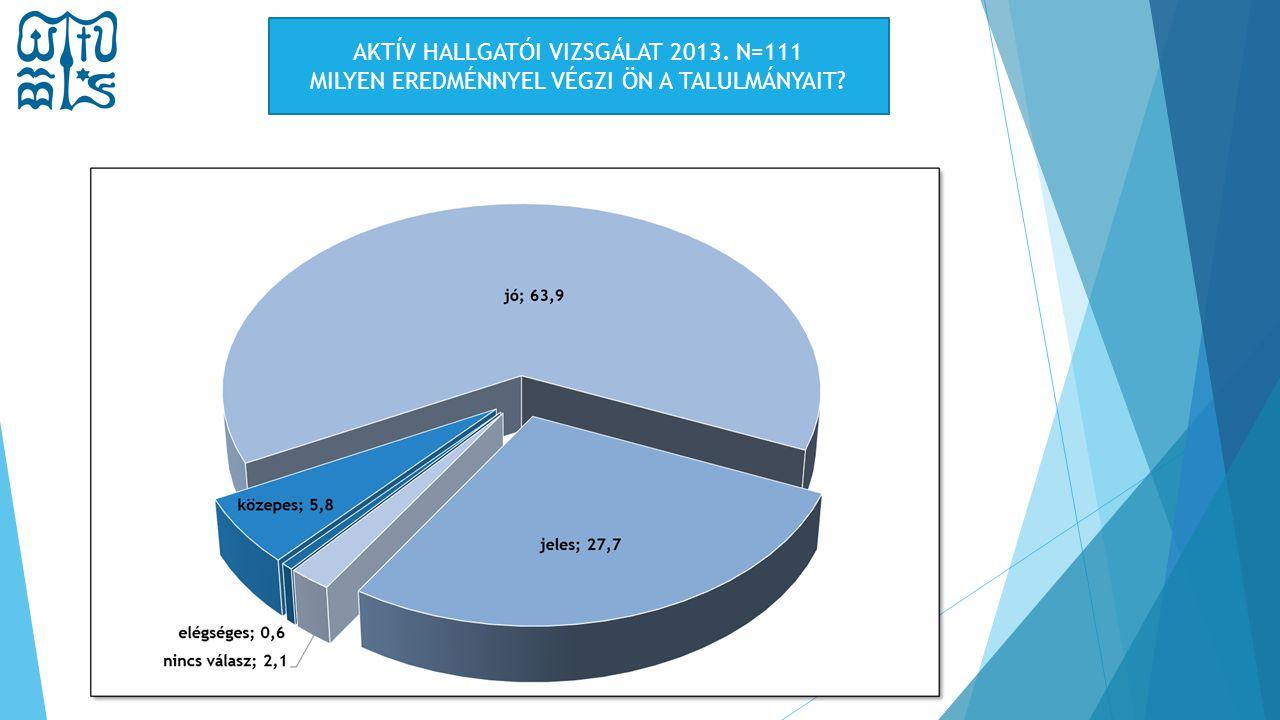 AKTÍV HALLGATÓI VIZSGÁLAT 2013. N=111 MILYEN EREDMÉNNYEL VÉGZI ÖN A TALULMÁNYAIT?