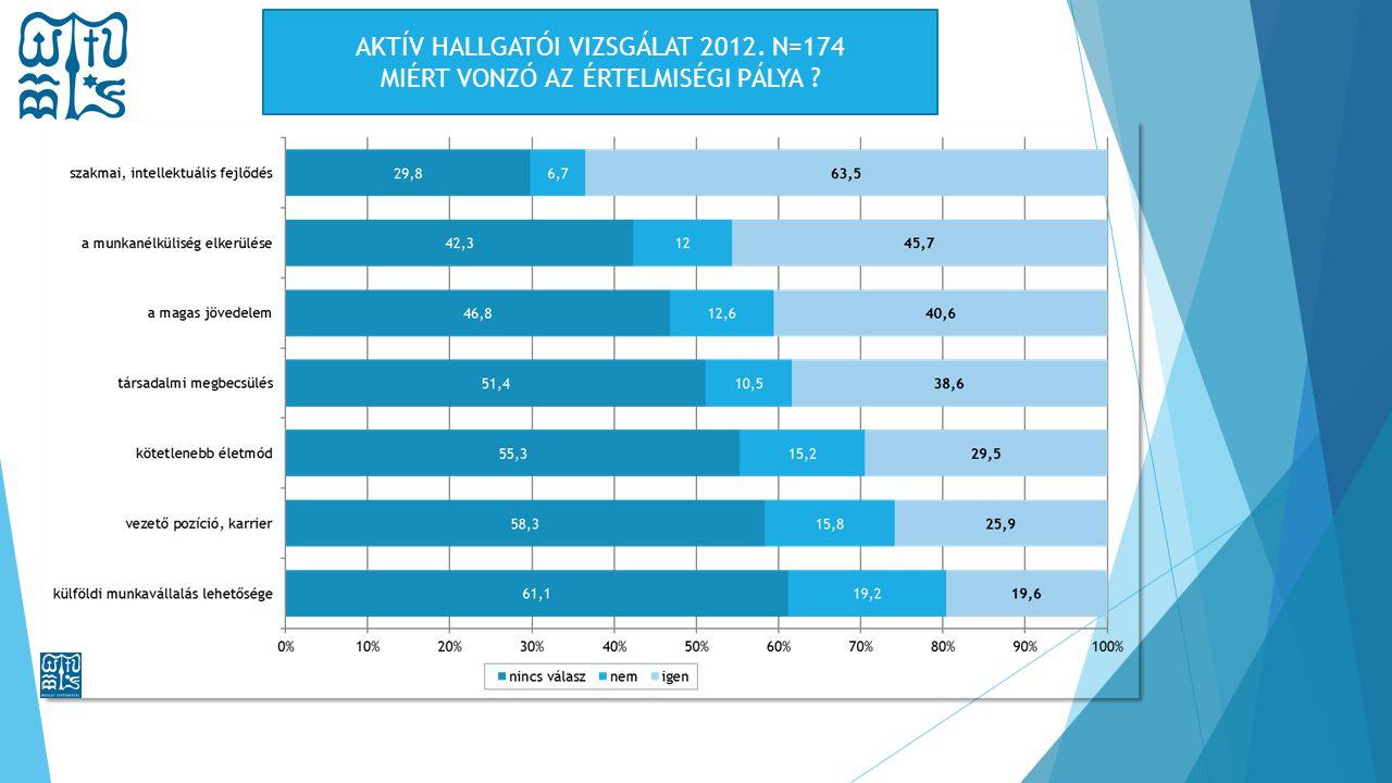 I.4.9. ábra: Miért vonzó az értelmiségi pálya? Forrás: WJLF 2012. AKTÍV HALLGATÓK VIZSGÁLATA (N=174) AKTÍV HALLGATÓI VIZSGÁLAT 2012. N=174 MIÉRT VONZÓ