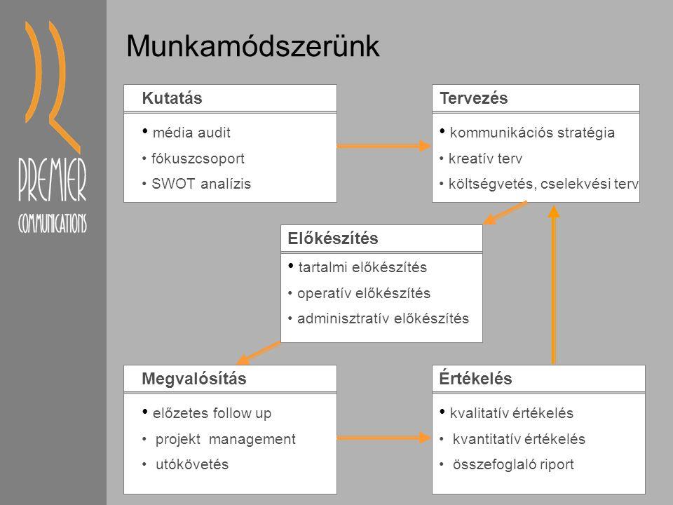 Munkamódszerünk Kutatás média audit fókuszcsoport SWOT analízis Tervezés kommunikációs stratégia kreatív terv költségvetés, cselekvési terv Előkészítés tartalmi előkészítés operatív előkészítés adminisztratív előkészítés Megvalósítás előzetes follow up projekt management utókövetés Értékelés kvalitatív értékelés kvantitatív értékelés összefoglaló riport