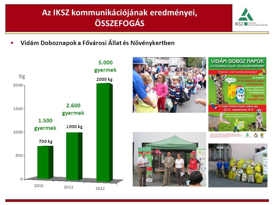 Az IKSZ kommunikációjának eredményei, ÖSSZEFOGÁS Vidám Doboznapok a Fővárosi Állat és Növénykertben Kg 1.500 gyermek 2.600 gyermek 5.000 gyermek