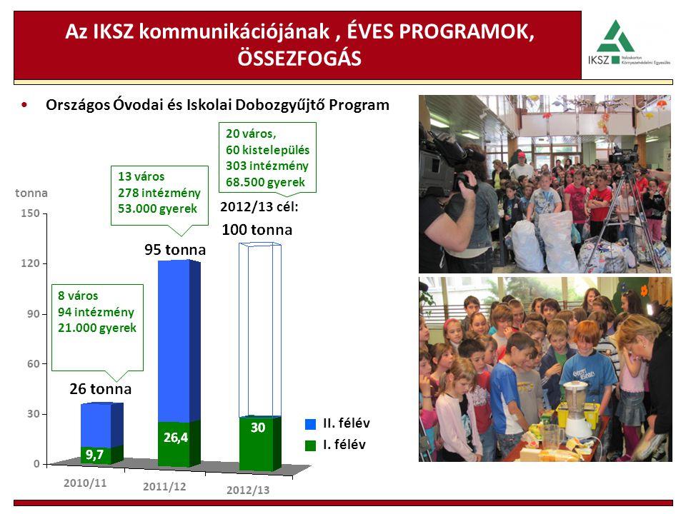 Az IKSZ kommunikációjának, ÉVES PROGRAMOK, ÖSSEZFOGÁS tonna Országos Óvodai és Iskolai Dobozgyűjtő Program 2012/13 cél: I. félév II. félév 8 város 94