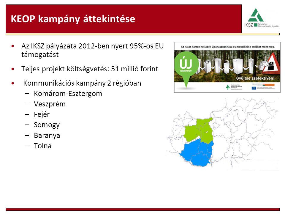 KEOP kampány áttekintése Az IKSZ pályázata 2012-ben nyert 95%-os EU támogatást Teljes projekt költségvetés: 51 millió forint Kommunikációs kampány 2 r