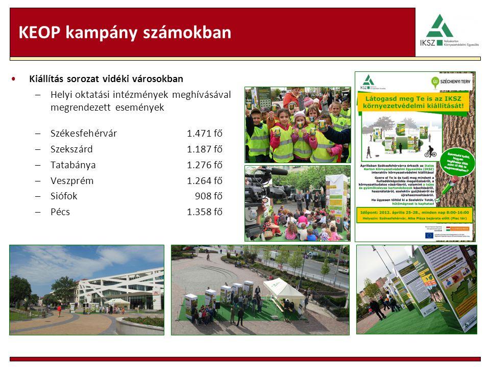 KEOP kampány számokban Kiállítás sorozat vidéki városokban –Helyi oktatási intézmények meghívásával megrendezett események –Székesfehérvár1.471 fő –Szekszárd1.187 fő –Tatabánya1.276 fő –Veszprém1.264 fő –Siófok908 fő –Pécs1.358 fő