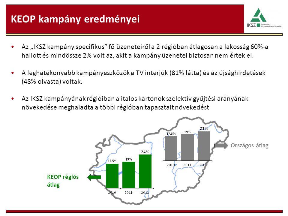 """KEOP kampány eredményei Az """"IKSZ kampány specifikus"""" fő üzeneteiről a 2 régióban átlagosan a lakosság 60%-a hallott és mindössze 2% volt az, akit a ka"""