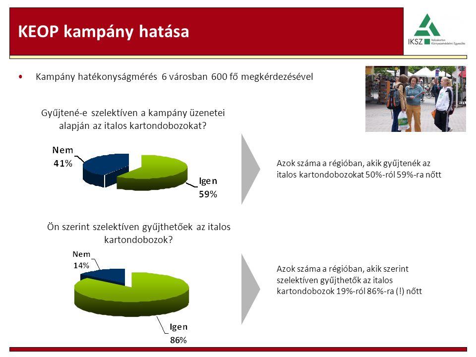 KEOP kampány hatása Kampány hatékonyságmérés 6 városban 600 fő megkérdezésével Gyűjtené-e szelektíven a kampány üzenetei alapján az italos kartondoboz