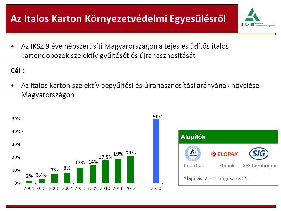 Az Italos Karton Környezetvédelmi Egyesülésről Az IKSZ 9 éve népszerűsíti Magyarországon a tejes és üdítős italos kartondobozok szelektív gyűjtését és
