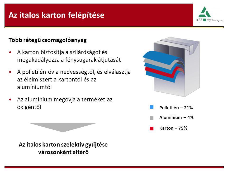 Az italos karton felépítése Több rétegű csomagolóanyag A karton biztosítja a szilárdságot és megakadályozza a fénysugarak átjutását A polietilén óv a nedvességtől, és elválasztja az élelmiszert a kartontól és az alumíniumtól Az alumínium megóvja a terméket az oxigéntől Polietilén – 21% Aluminium – 4% Karton – 75% Az italos karton szelektív gyűjtése városonként eltérő
