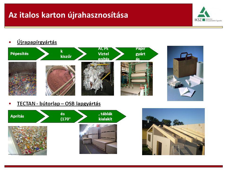 Az italos karton újrahasznosítása Újrapapírgyártás Pépesítés Rosto k kiszűr ése Al, PE Víztel enítés Papír gyárt ás Aprítás Hevít és (170° C) Préselés
