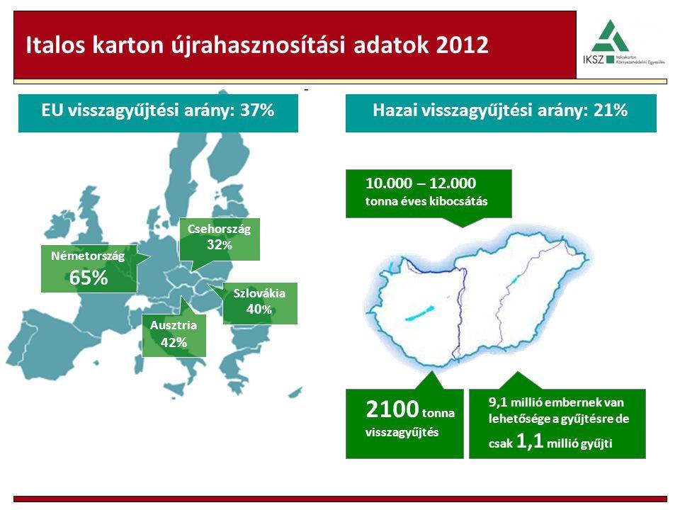 Italos karton újrahasznosítási adatok 2012 10.000 – 12.000 tonna éves kibocsátás 2100 tonna visszagyűjtés 9,1 millió embernek van lehetősége a gyűjtésre de csak 1,1 millió gyűjti EU visszagyűjtési arány: 37% Németország 65% Ausztria 42% Csehország 32 % Szlovákia 40 % Hazai visszagyűjtési arány: 21%