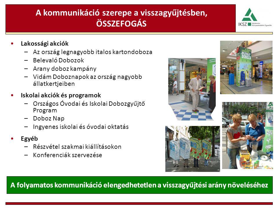 A kommunikáció szerepe a visszagyűjtésben, ÖSSZEFOGÁS Lakossági akciók –Az ország legnagyobb italos kartondoboza –Belevaló Dobozok –Arany doboz kampán