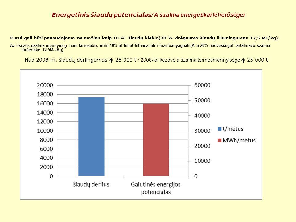 Energetinis šiaudų potencialas / A szalma energetikai lehetőségei Kurui gali būti panaudojama ne mažiau kaip 10 % šiaudų kiekio(20 % drėgnumo šiaudų š