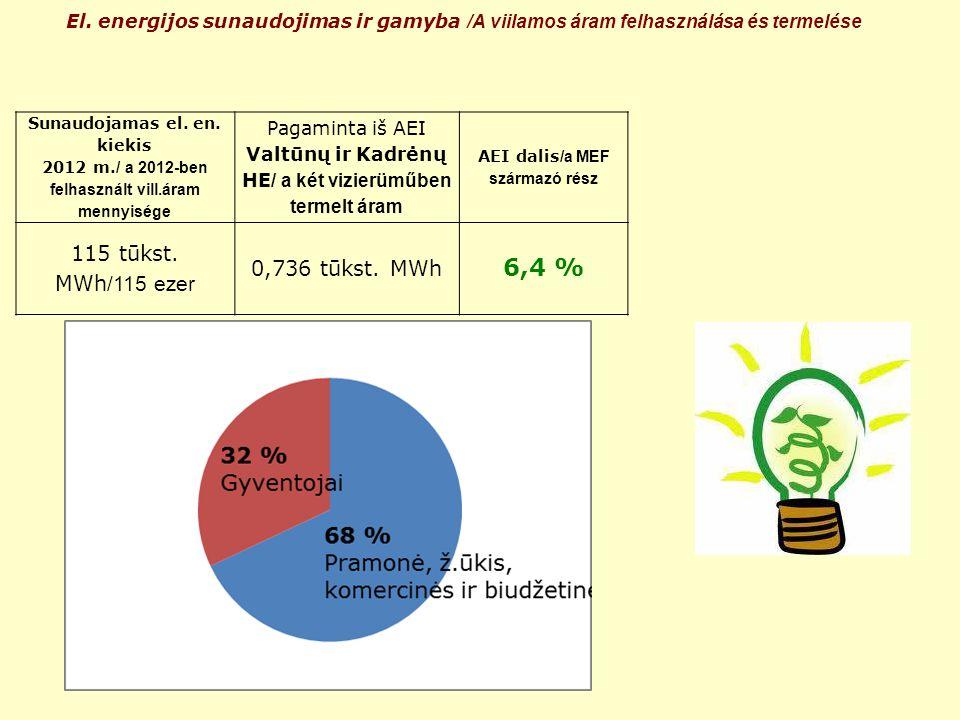 El. energijos sunaudojimas ir gamyba /A viilamos áram felhasználása és termelése Sunaudojamas el. en. kiekis 2012 m. / a 2012-ben felhasznált vill.ára
