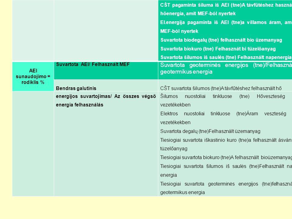"""AEI naudojimo rodiklio – """"žalumo nustatymas /A MEF felhasználásának mutatója- megmutatja, hogy mennyire vagyunk """"zöldek CŠT pagaminta šiluma iš AEI (tne)A távfűtéshez használt hőenergia, amit MEF-ból nyertek El.energija pagaminta iš AEI (tne)a villamos áram, amit MEF-ból nyertek Suvartota biodegalų (tne) felhasznált bio üzemanyag Suvartota biokuro (tne) Felhasznát bi tüzelőanyag Suvartota šilumos iš saulės (tne) Felhasznált napenergia AEI sunaudojimo = rodiklis % Suvartota AEI/ Felhasznált MEF Suvartota geoterminės energijos (tne)/Felhasznált geotermikus energia Bendras galutinis CŠT suvartota šilumos (tne)A távfűtéshez felhasznált hő energijos suvartojimas/ Az összes végső energia felhasználás Šilumos nuostoliai tinkluose (tne) Hőveszteség a vezetékekben Elektros nuostoliai tinkluose (tne)Áram veszteség a vezetékekben Suvartota degalų (tne)Felhasznált üzemanyag Tiesiogiai suvartota iškastinio kuro (tne)a felhasznált ásványi tüzelőanyag Tiesiogiai suvartota biokuro (tne)A felhasznált bioüzemanyag Tiesiogiai suvartota šilumos iš saulės (tne)Felhasznált nap energia Tiesiogiai suvartota geoterminės energijos (tne)felhasznált geotermikus energia"""