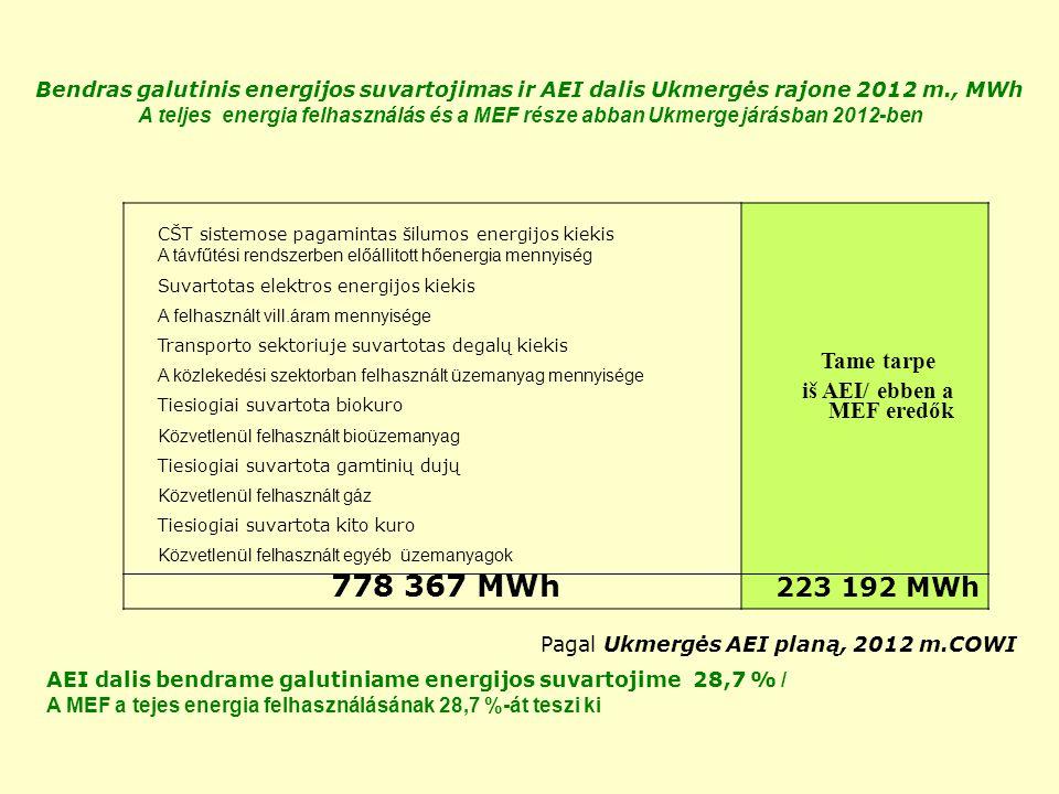 CŠT sistemose pagamintas šilumos energijos kiekis A távfűtési rendszerben előállitott hőenergia mennyiség Suvartotas elektros energijos kiekis A felhasznált vill.áram mennyisége Transporto sektoriuje suvartotas degalų kiekis A közlekedési szektorban felhasznált üzemanyag mennyisége Tiesiogiai suvartota biokuro Közvetlenül felhasznált bioüzemanyag Tiesiogiai suvartota gamtinių dujų Közvetlenül felhasznált gáz Tiesiogiai suvartota kito kuro Közvetlenül felhasznált egyéb üzemanyagok Tame tarpe iš AEI/ ebben a MEF eredők 778 367 MWh 223 192 MWh Bendras galutinis energijos suvartojimas ir AEI dalis Ukmergės rajone 2012 m., MWh A teljes energia felhasználás és a MEF része abban Ukmerge járásban 2012-ben AEI dalis bendrame galutiniame energijos suvartojime 28,7 % / A MEF a tejes energia felhasználásának 28,7 %-át teszi ki Pagal Ukmergės AEI planą, 2012 m.COWI