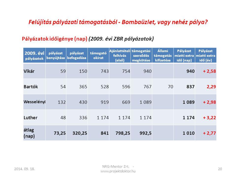 Pályázatok időigénye (nap) (2009. évi ZBR pályázatok) 2014. 09. 18.20 NRG-Mentor Zrt. - www.projektdoktor.hu 2009. évi pályázatok pályázat benyújtása