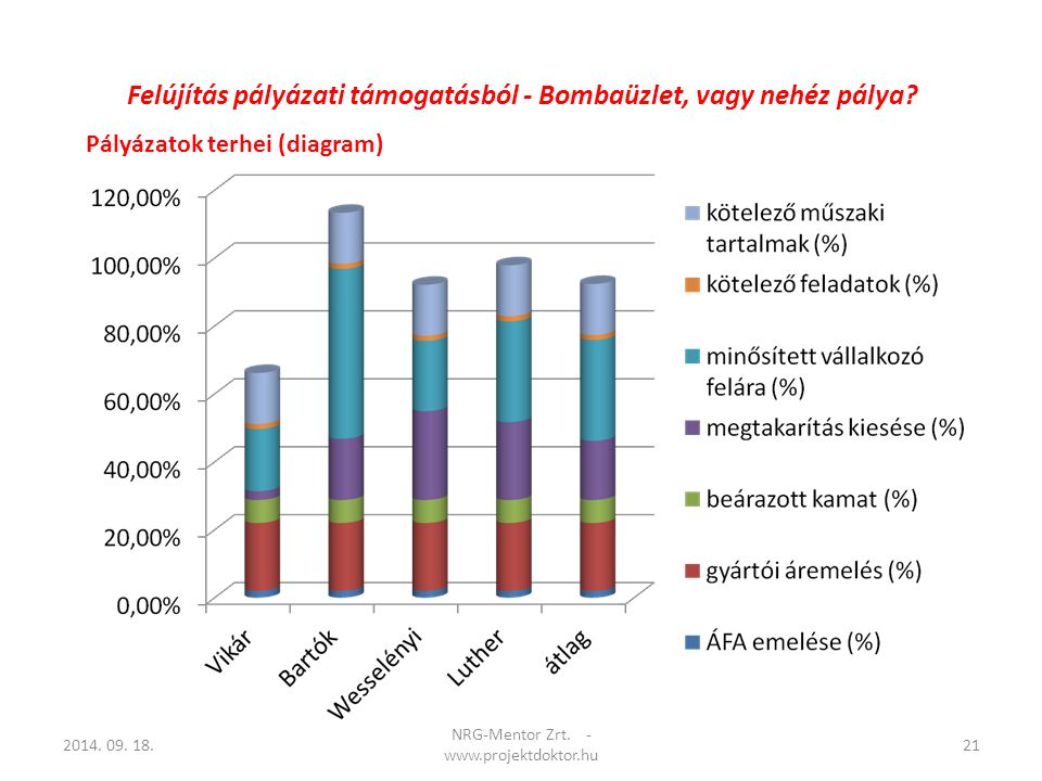 Pályázatok terhei (diagram) 2014. 09. 18.21 NRG-Mentor Zrt. - www.projektdoktor.hu Felújítás pályázati támogatásból - Bombaüzlet, vagy nehéz pálya?