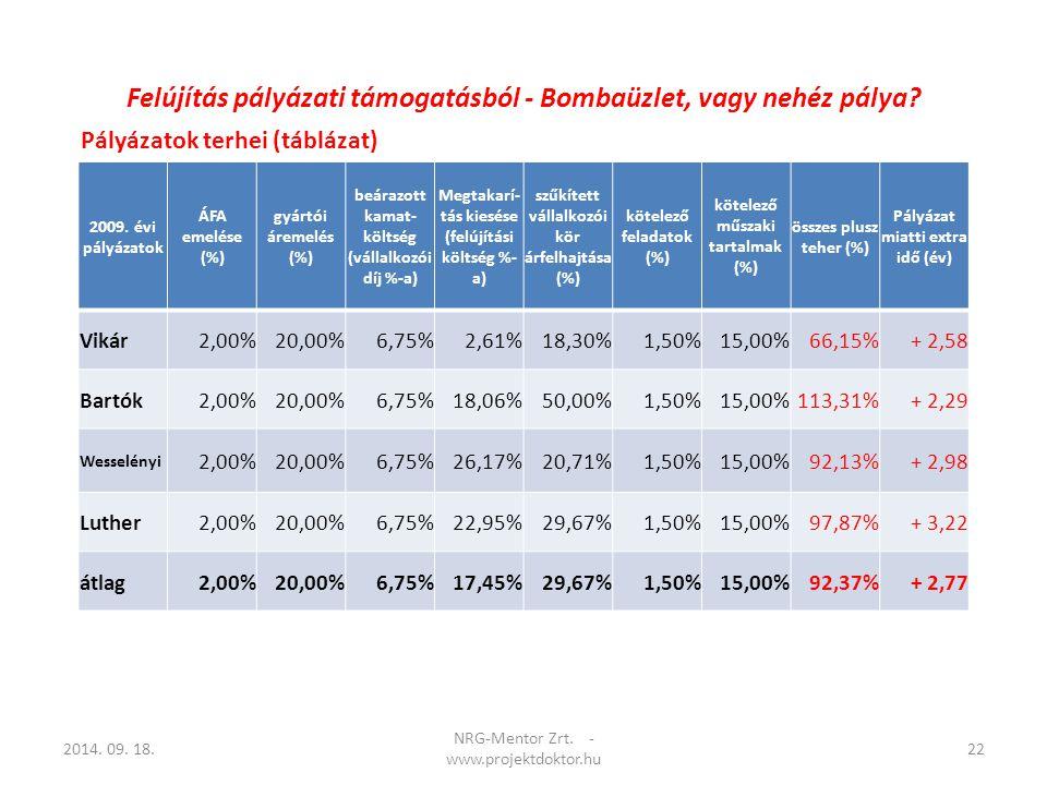 Pályázatok terhei (táblázat) 2014. 09. 18.22 NRG-Mentor Zrt. - www.projektdoktor.hu 2009. évi pályázatok ÁFA emelése (%) gyártói áremelés (%) beárazot